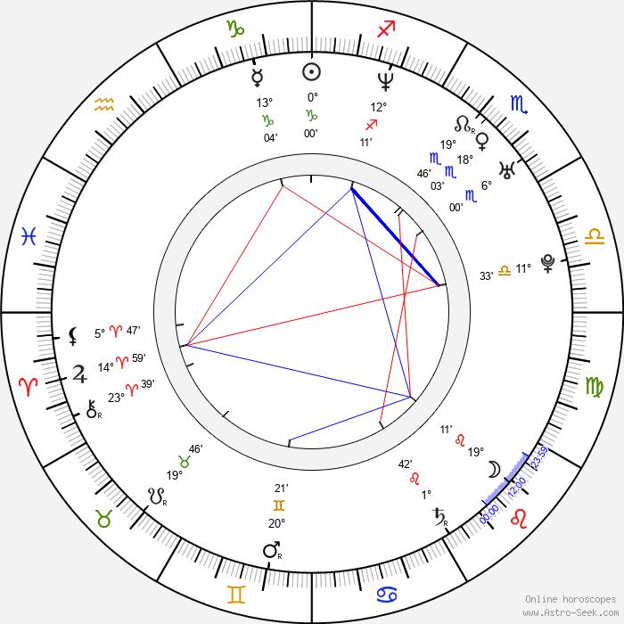 Chris Adler - Birth horoscope chart