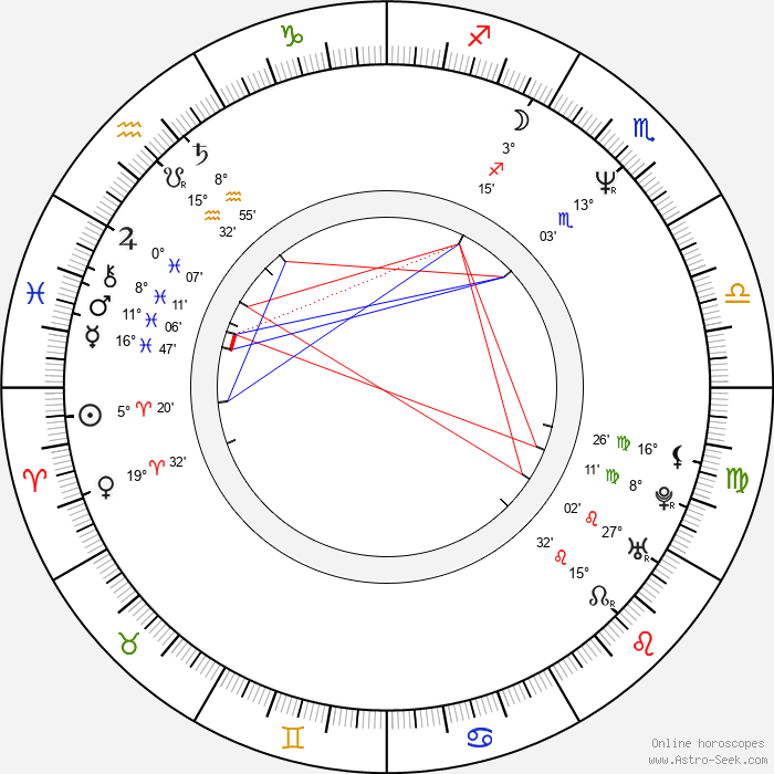 Chris Bailey - Birth horoscope chart