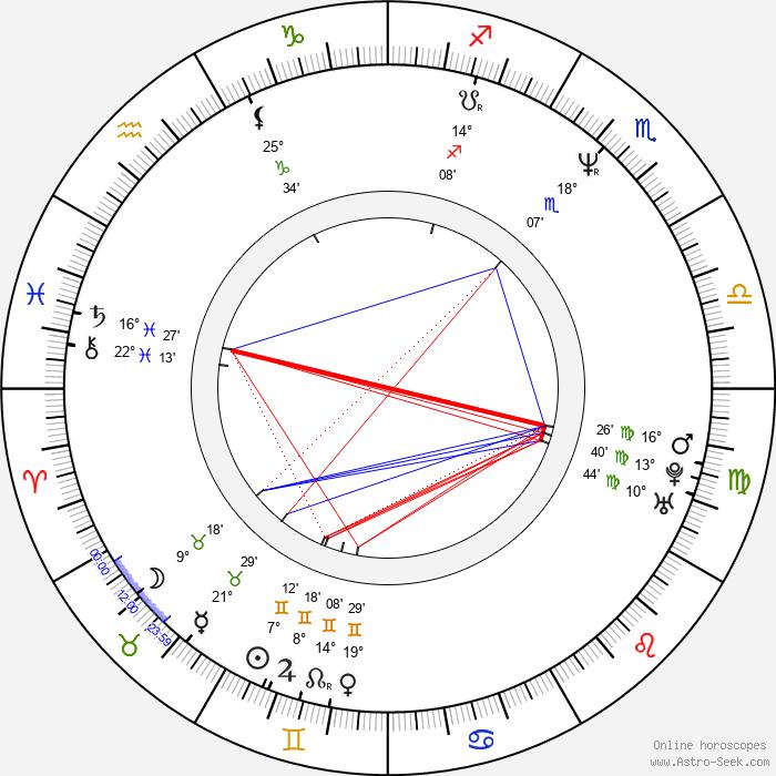 Chris Ballew - Birth horoscope chart