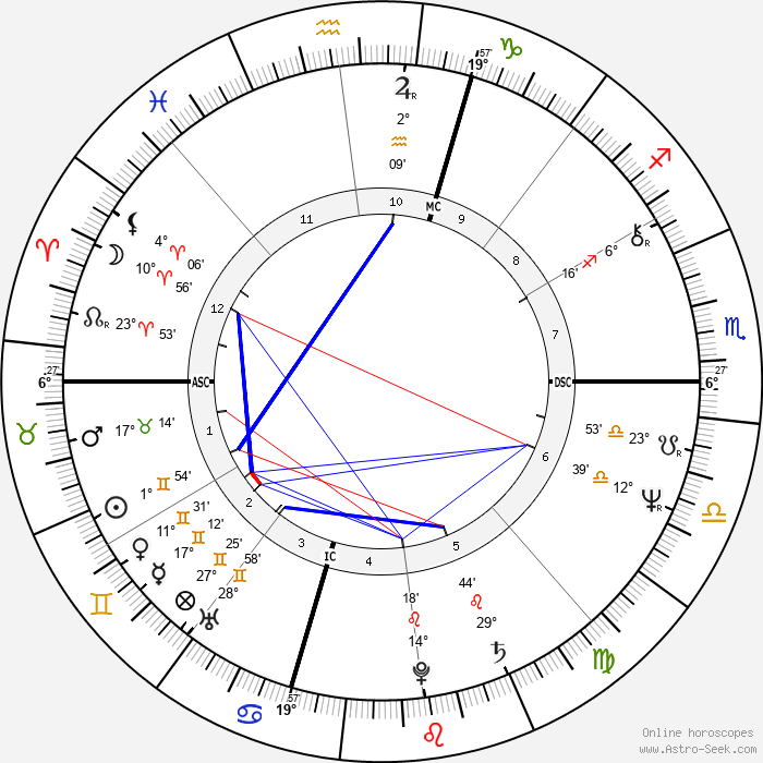 Chris Bank - Birth horoscope chart