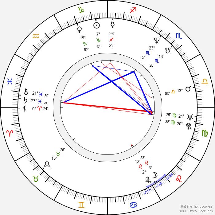 Chris Barnes - Birth horoscope chart