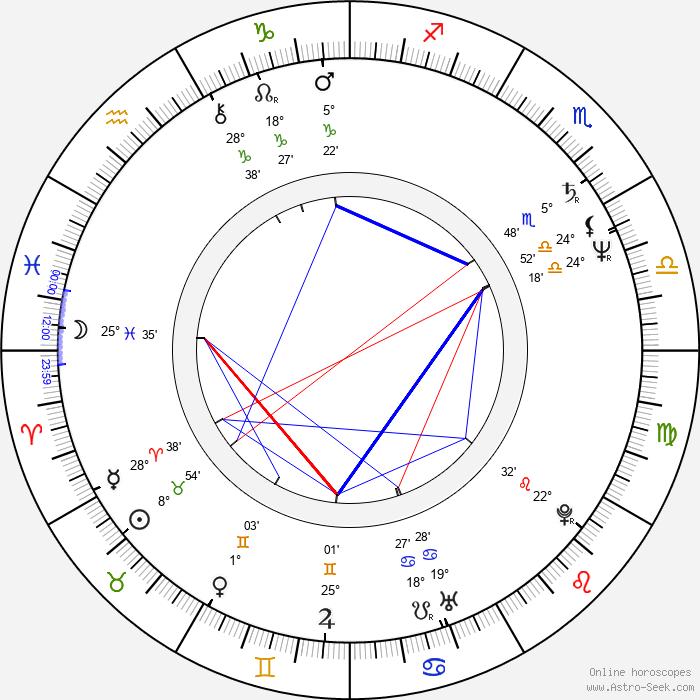 Chris Boardman - Birth horoscope chart