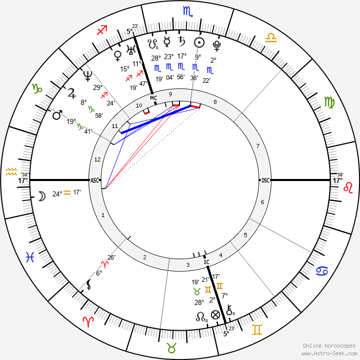 Chris Brennan - Birth horoscope chart