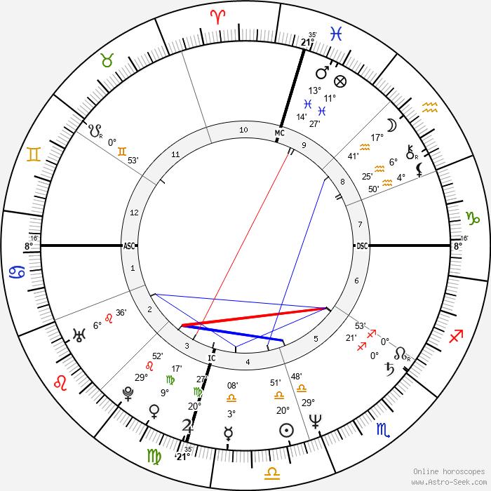 Chris Carter - Birth horoscope chart