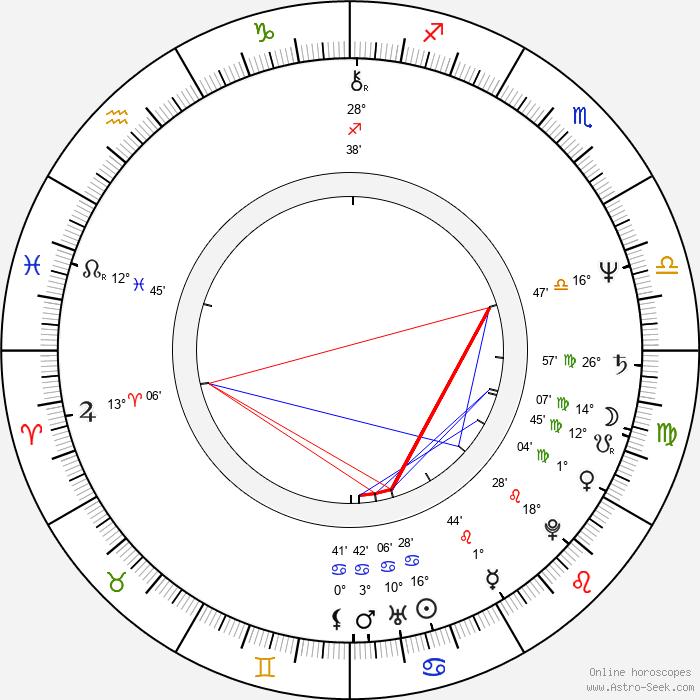Chris Cooper - Birth horoscope chart