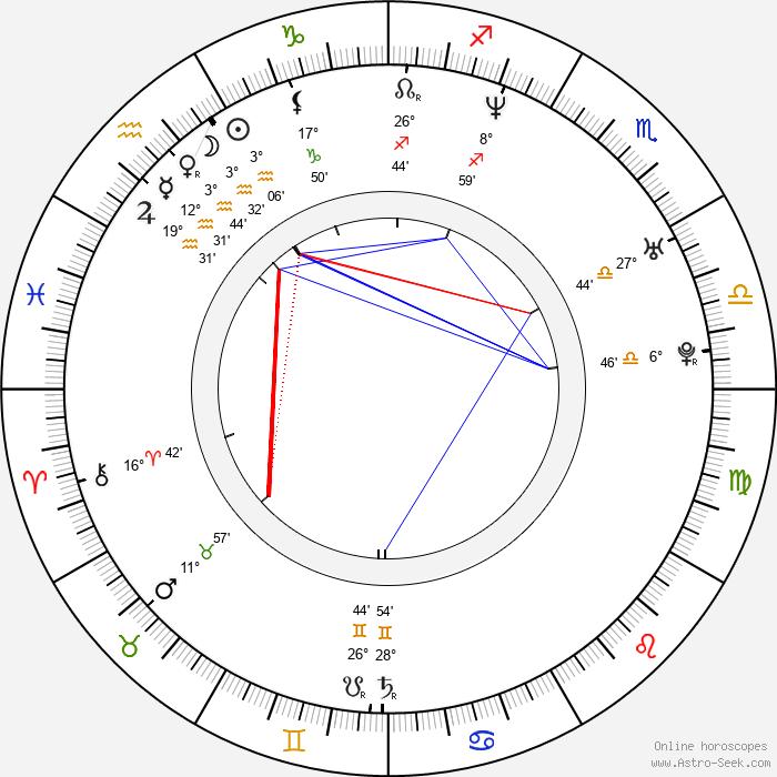 Chris Corner - Birth horoscope chart