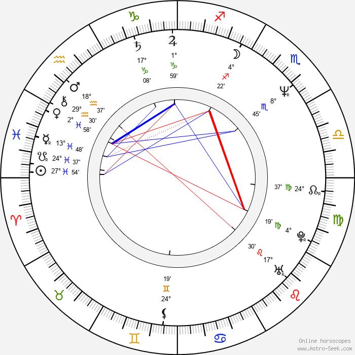 Chris Couto - Birth horoscope chart