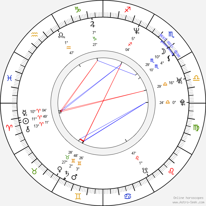 Chris Crudelli - Birth horoscope chart