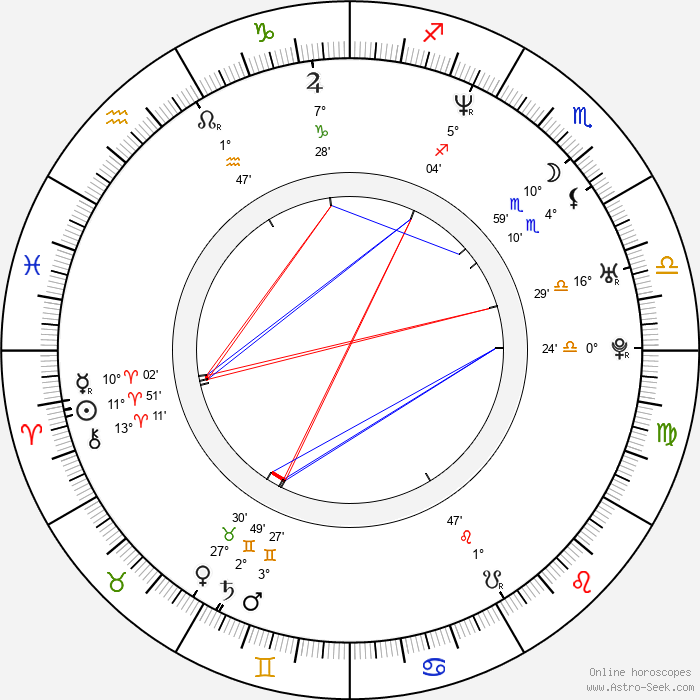 Chris Crudelli - Birth horoscope chart