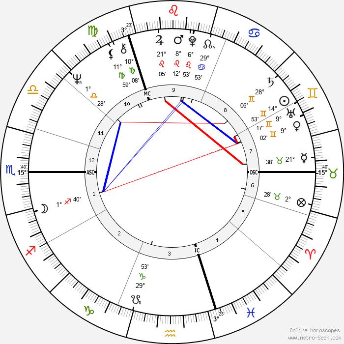 Chris Finnegan - Birth horoscope chart