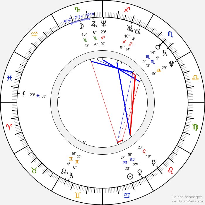 Chris Finnigan - Birth horoscope chart