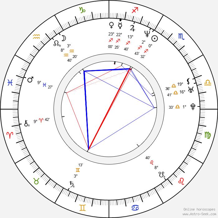 Chris Hardwick - Birth horoscope chart