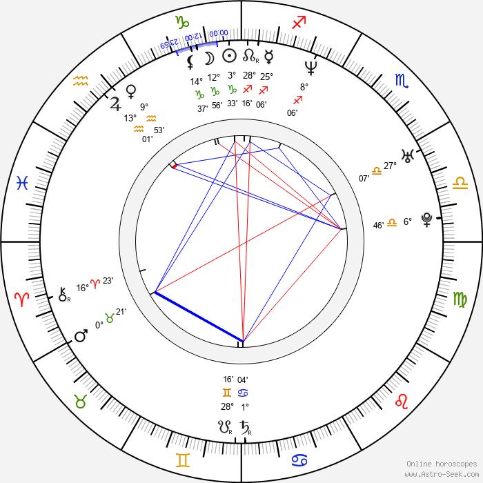 Chris Harris - Birth horoscope chart