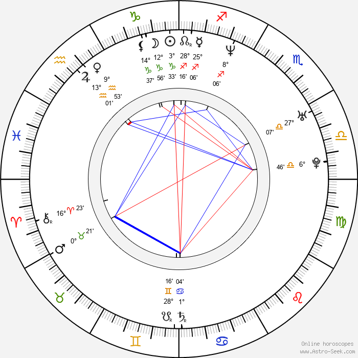 Chris Harris - Birth horoscope chart