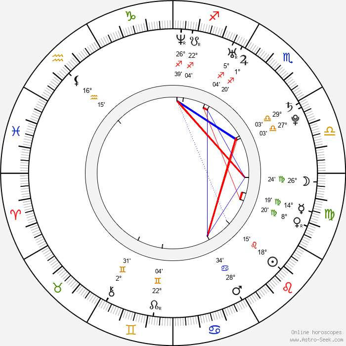 Chris Hemsworth - Birth horoscope chart