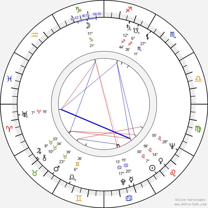 Chris Howland - Birth horoscope chart
