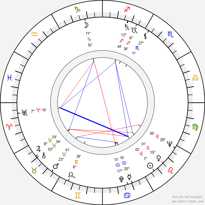 Chris Howland - Birth horoscope chart