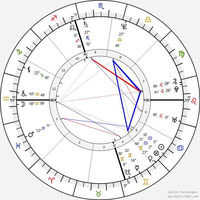 Chris Isaak - Birth horoscope chart