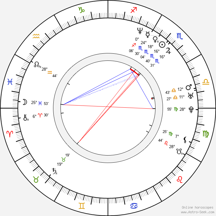 Chris Jericho - Birth horoscope chart