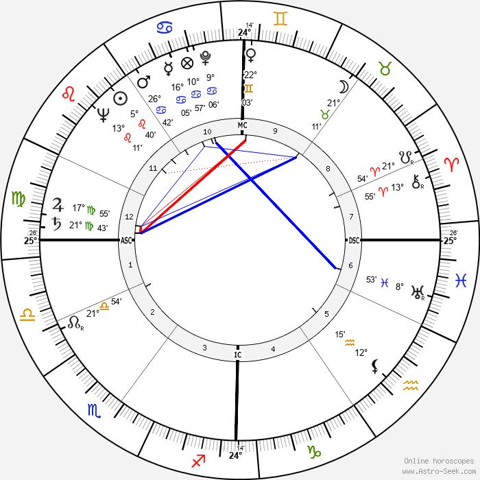 Chris Marker - Birth horoscope chart