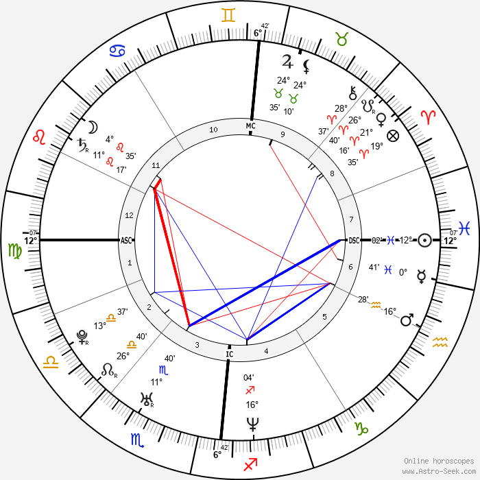 Chris Martin - Birth horoscope chart