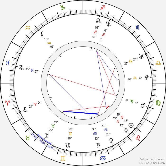 Chris Messina - Birth horoscope chart