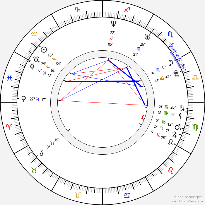 Chris Moss - Birth horoscope chart