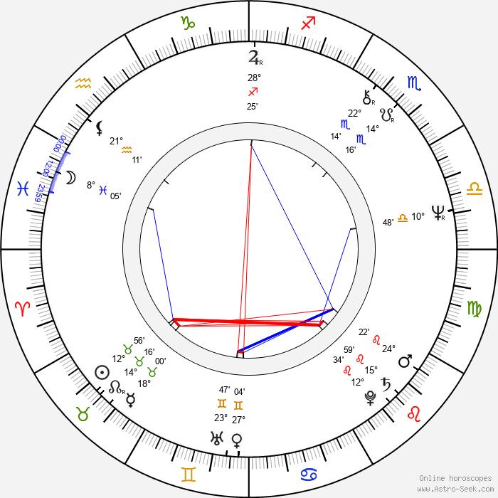 Chris Mulkey - Birth horoscope chart