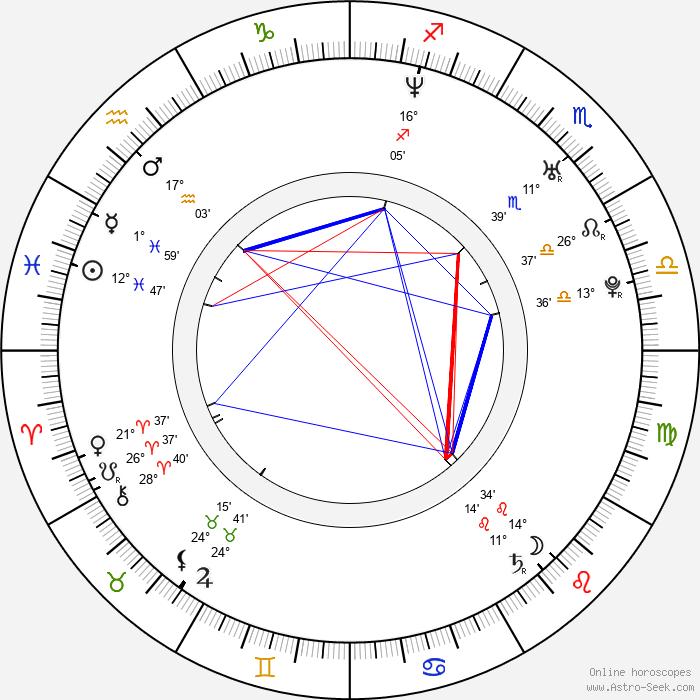 Chris Muto - Birth horoscope chart