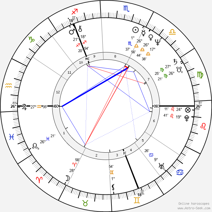 Chris Norman - Birth horoscope chart