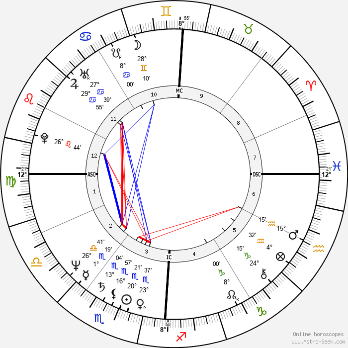Chris Noth - Birth horoscope chart