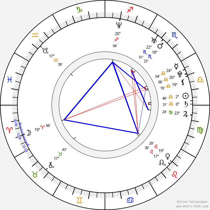 Chris Owen - Birth horoscope chart