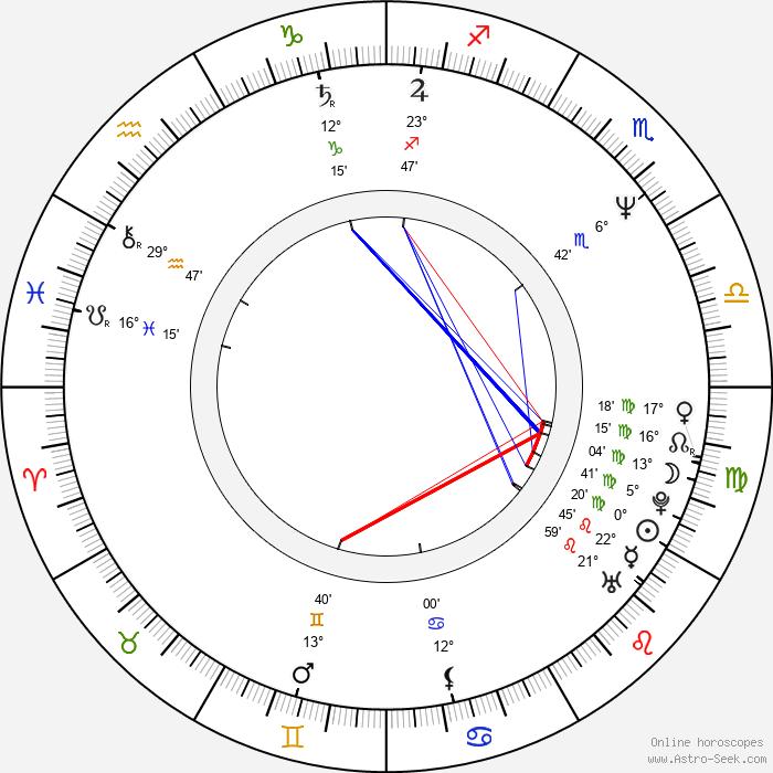 Chris Potter - Birth horoscope chart