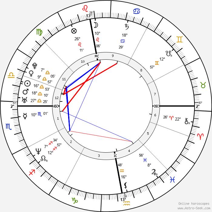 Chris Pronger - Birth horoscope chart
