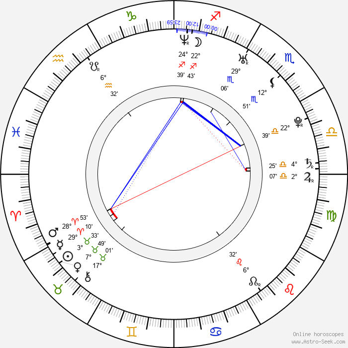 Chris Sharma - Birth horoscope chart