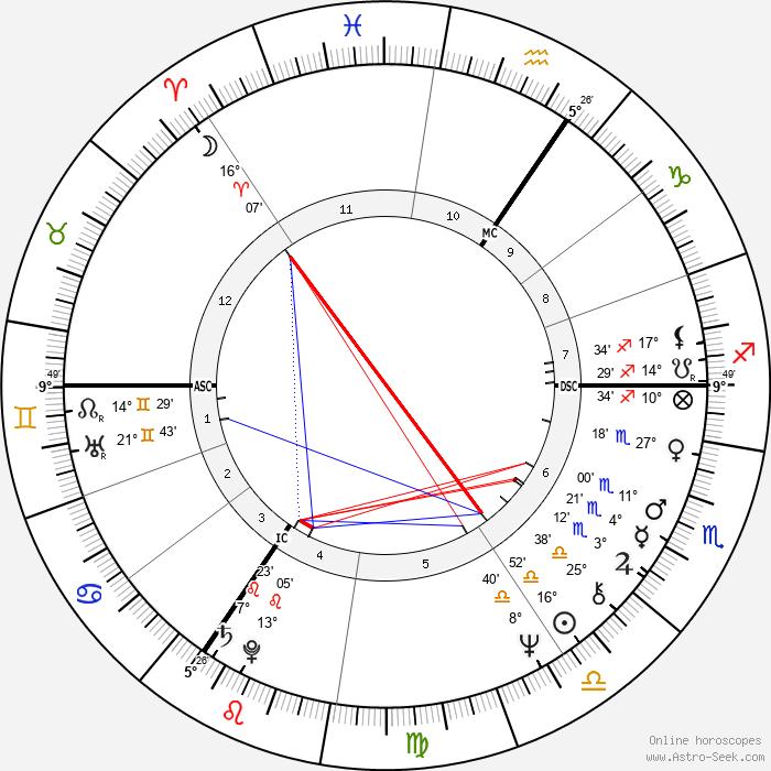 Chris Tarrant - Birth horoscope chart