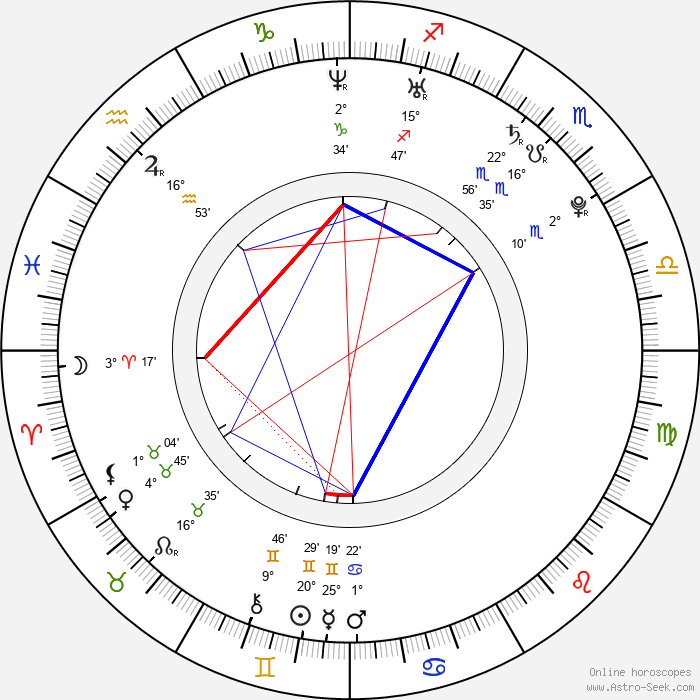 Chris Trousdale - Birth horoscope chart