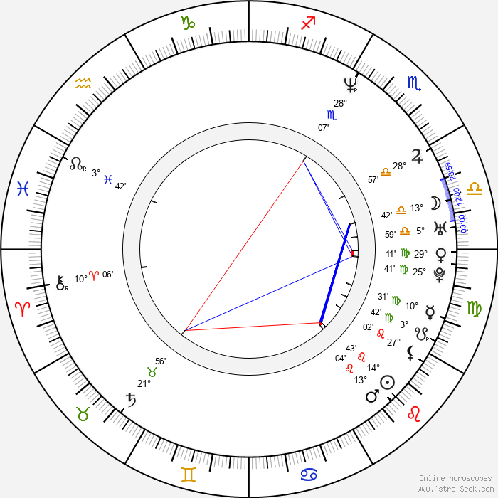 Chris Warner - Birth horoscope chart