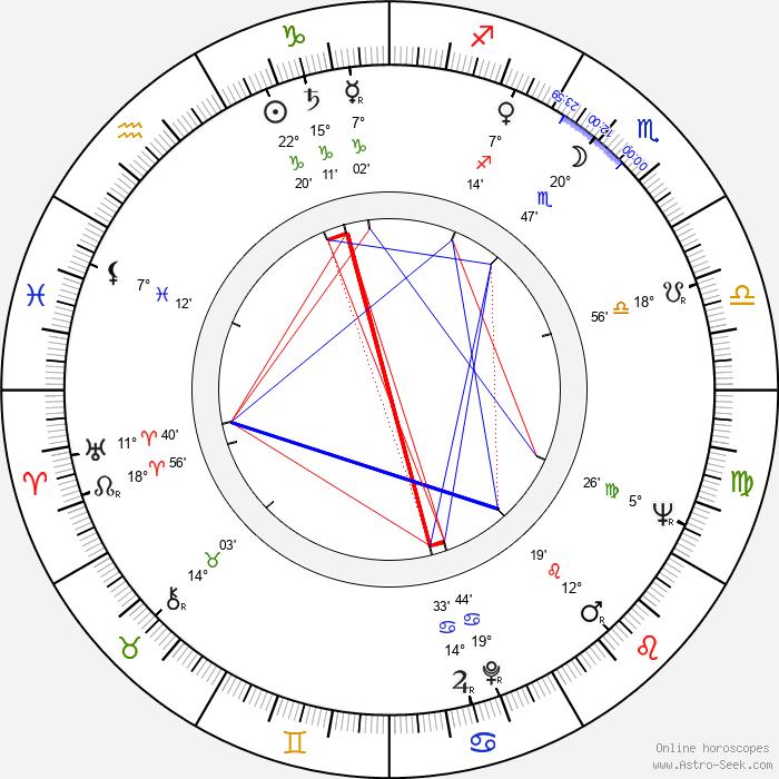 Chris Wiggins - Birth horoscope chart