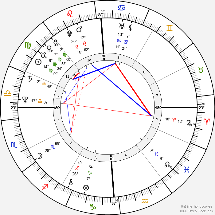 Chrissie Hynde - Birth horoscope chart