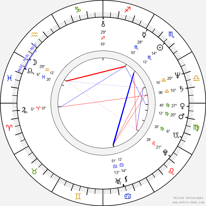 Christa Klass - Birth horoscope chart