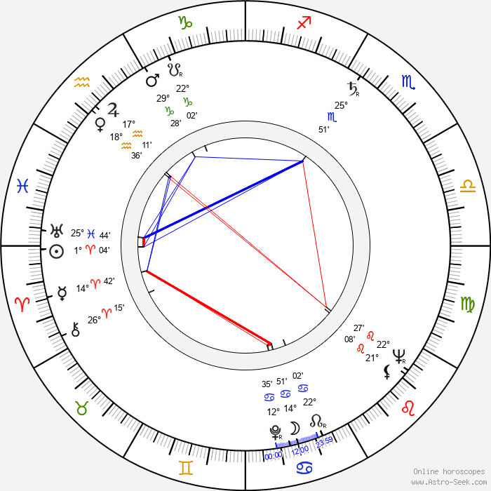 Christa Löser - Birth horoscope chart