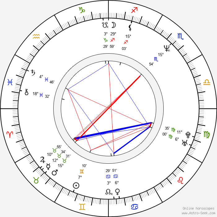 Christa Miller - Birth horoscope chart