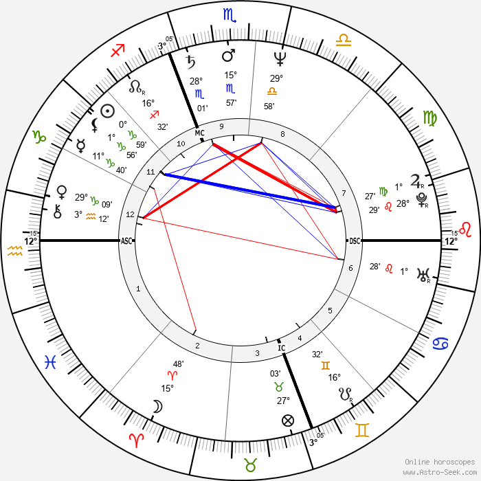 Christa Worthington - Birth horoscope chart