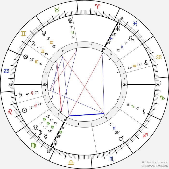 Christiaan Eijkman - Birth horoscope chart