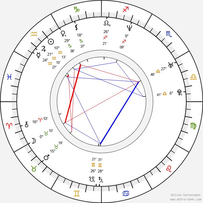 Christian Bale - Birth horoscope chart