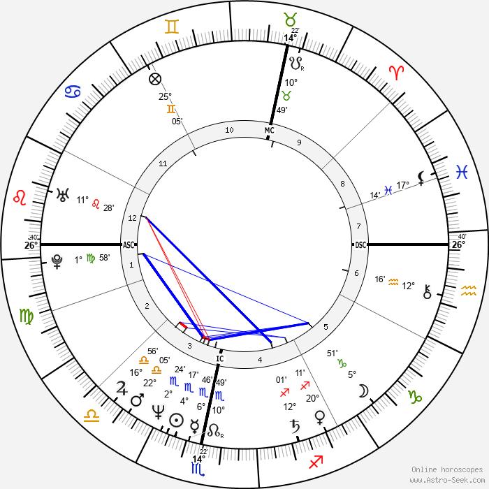 Christian Berkel - Birth horoscope chart
