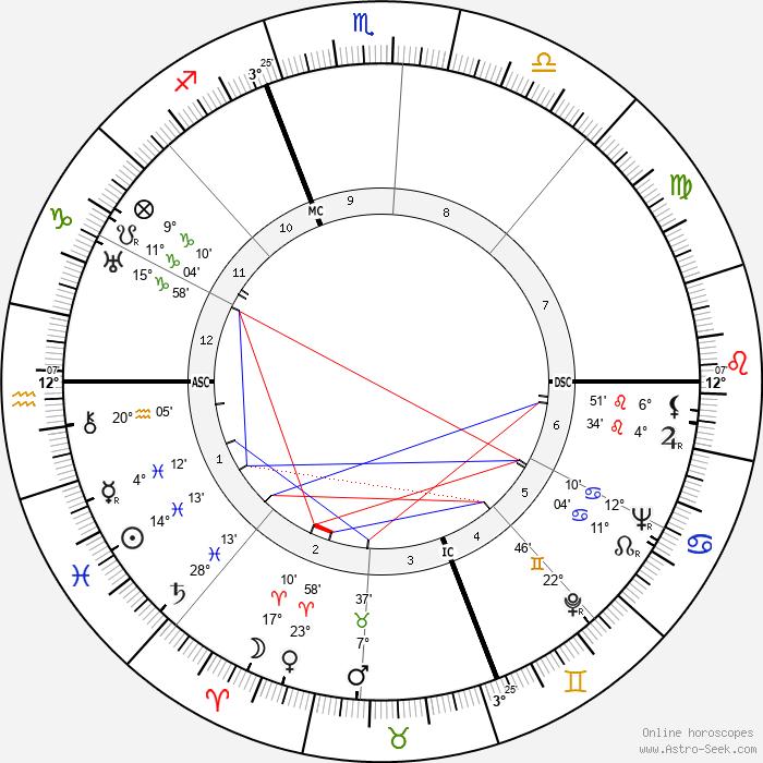 Christian Boussus - Birth horoscope chart