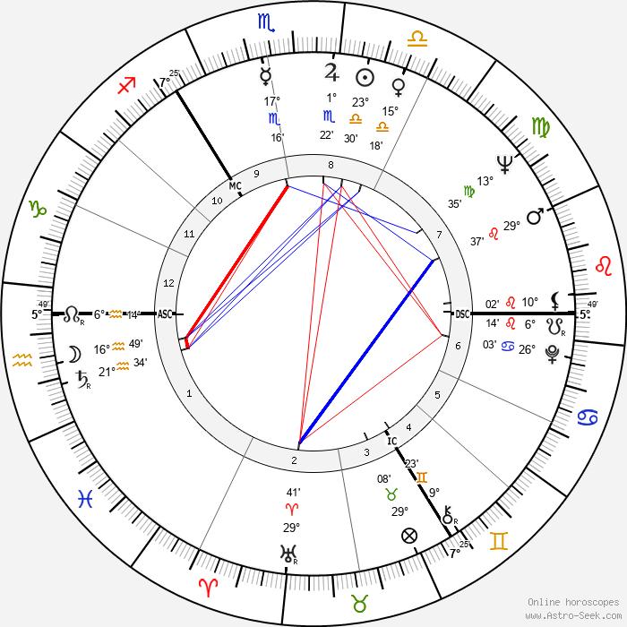 Christian Bruhn - Birth horoscope chart