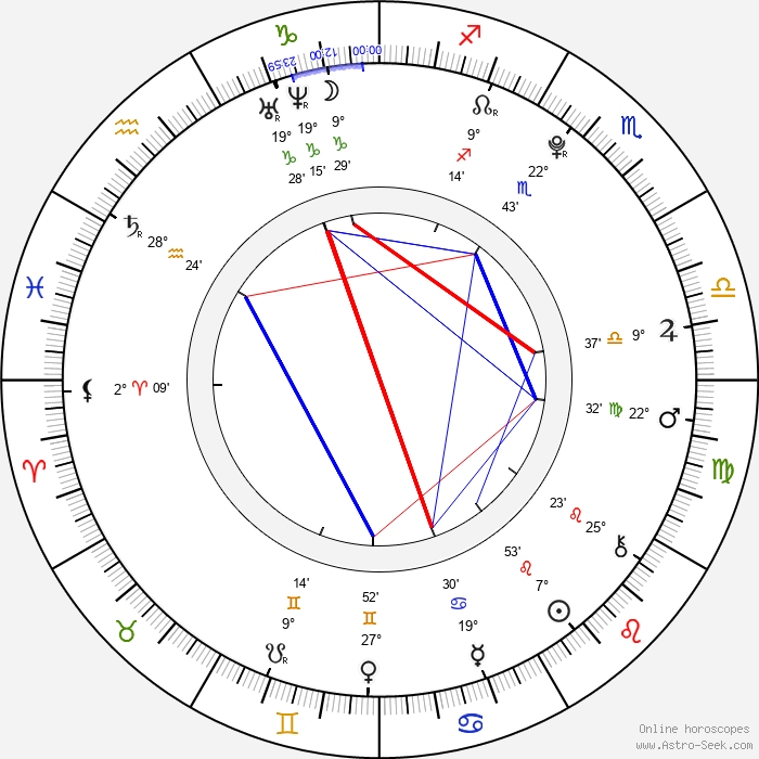 Christian Byers - Birth horoscope chart